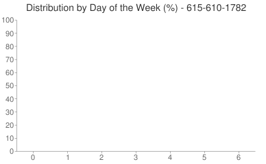 Distribution By Day 615-610-1782